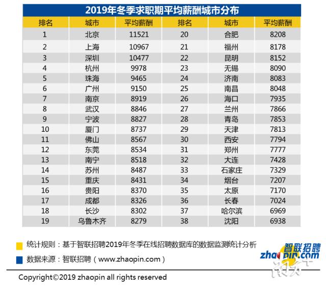 2019年冬季深圳求职平均薪酬