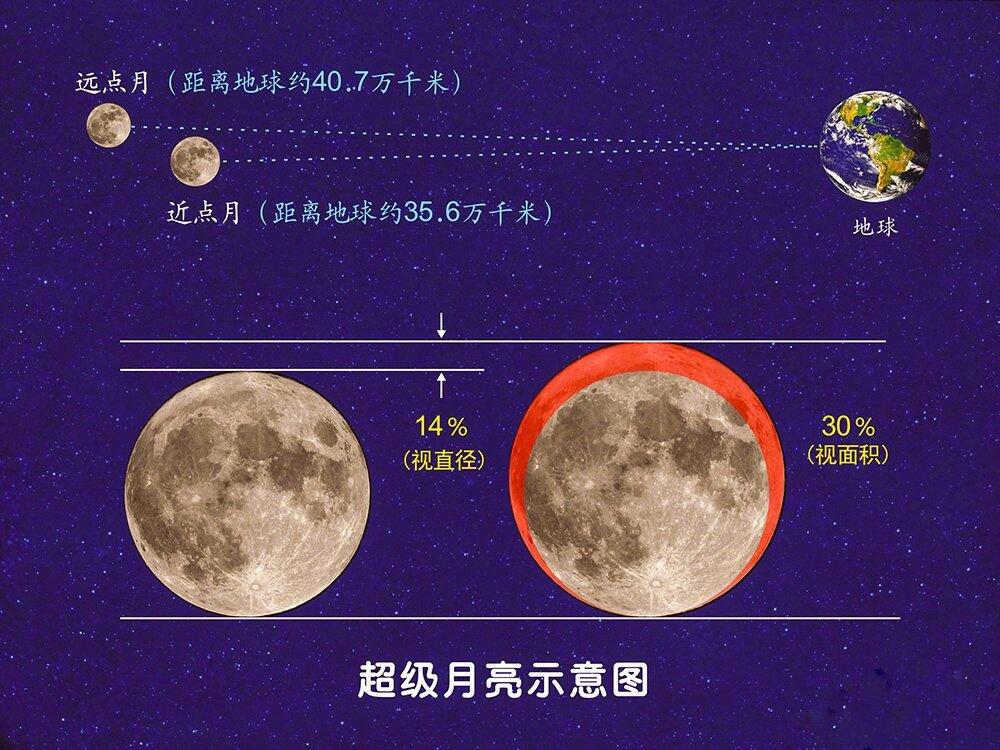 今年最后一次超�月亮是什么�r候?具�w��c?