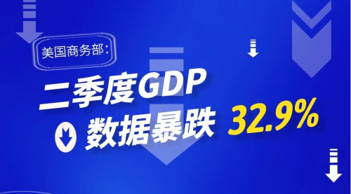 各国历年gdp_金荣环球吹响全面理财号角美国二季度GDP狂跌股市再受拖累